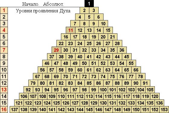 построение пирамиды чисел
